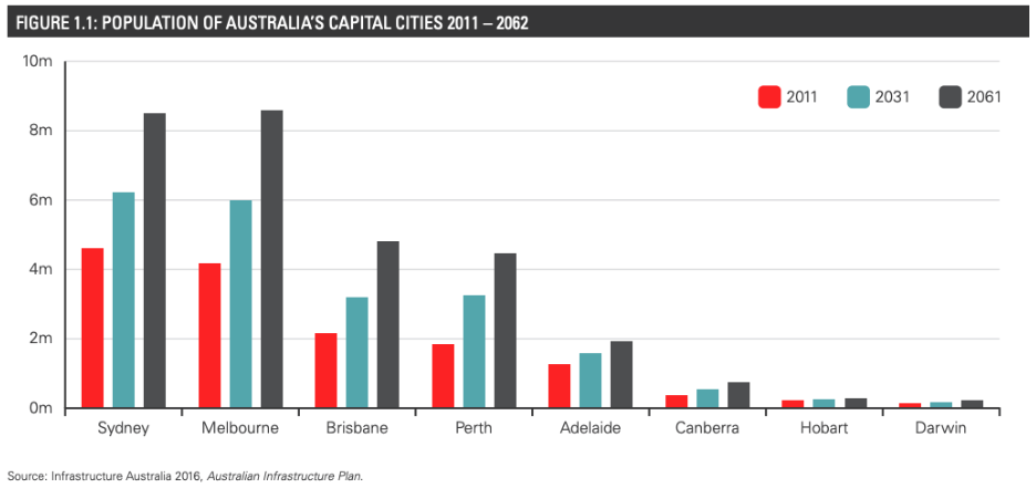 A graph depicting the growing population of Australian cities between 2011-2062.